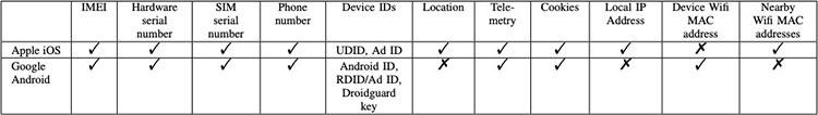 اطلاعات کاربران اندروید iOS